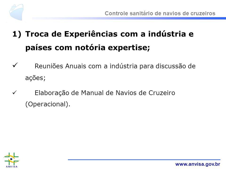 www.anvisa.gov.br 1)Troca de Experiências com a indústria e países com notória expertise; Reuniões Anuais com a indústria para discussão de ações; Ela