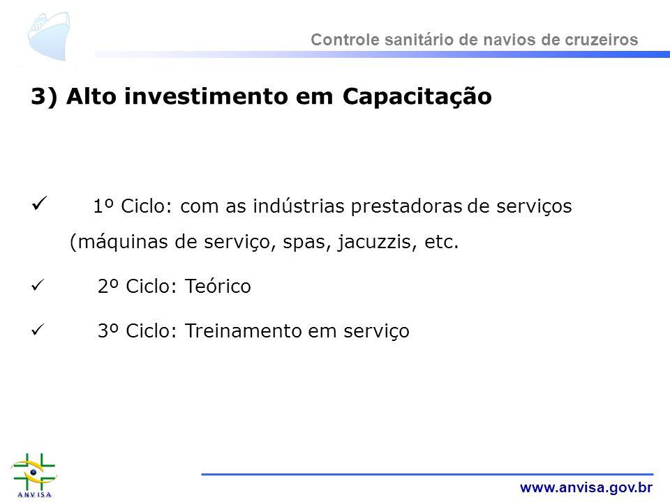 www.anvisa.gov.br 3) Alto investimento em Capacitação 1º Ciclo: com as indústrias prestadoras de serviços (máquinas de serviço, spas, jacuzzis, etc. 2