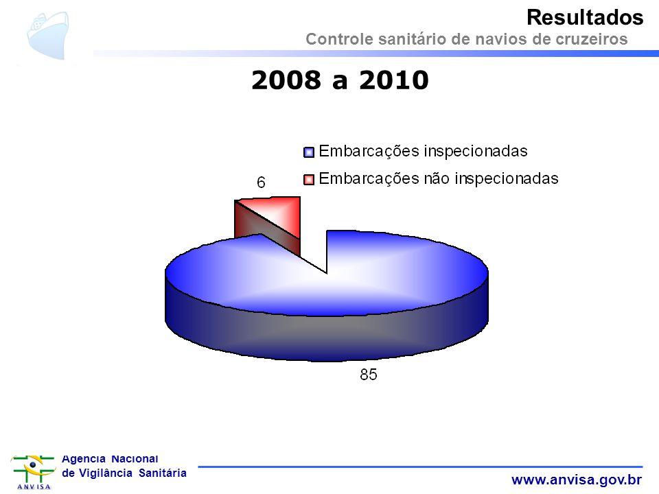 www.anvisa.gov.br Agência Nacional de Vigilância Sanitária 2008 a 2010 Resultados Controle sanitário de navios de cruzeiros