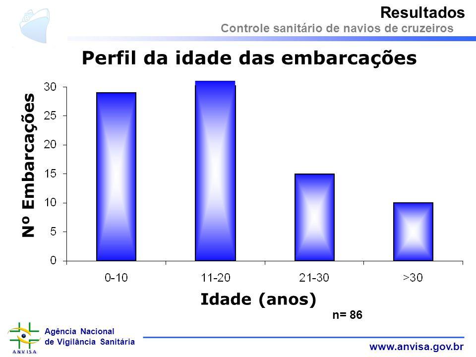 www.anvisa.gov.br Agência Nacional de Vigilância Sanitária n= 86 Resultados Controle sanitário de navios de cruzeiros Perfil da idade das embarcações