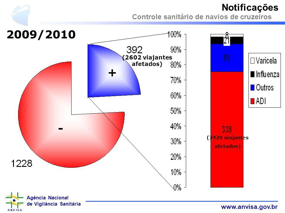 www.anvisa.gov.br Agência Nacional de Vigilância Sanitária - + Notificações Controle sanitário de navios de cruzeiros (2602 viajantes afetados) (2429