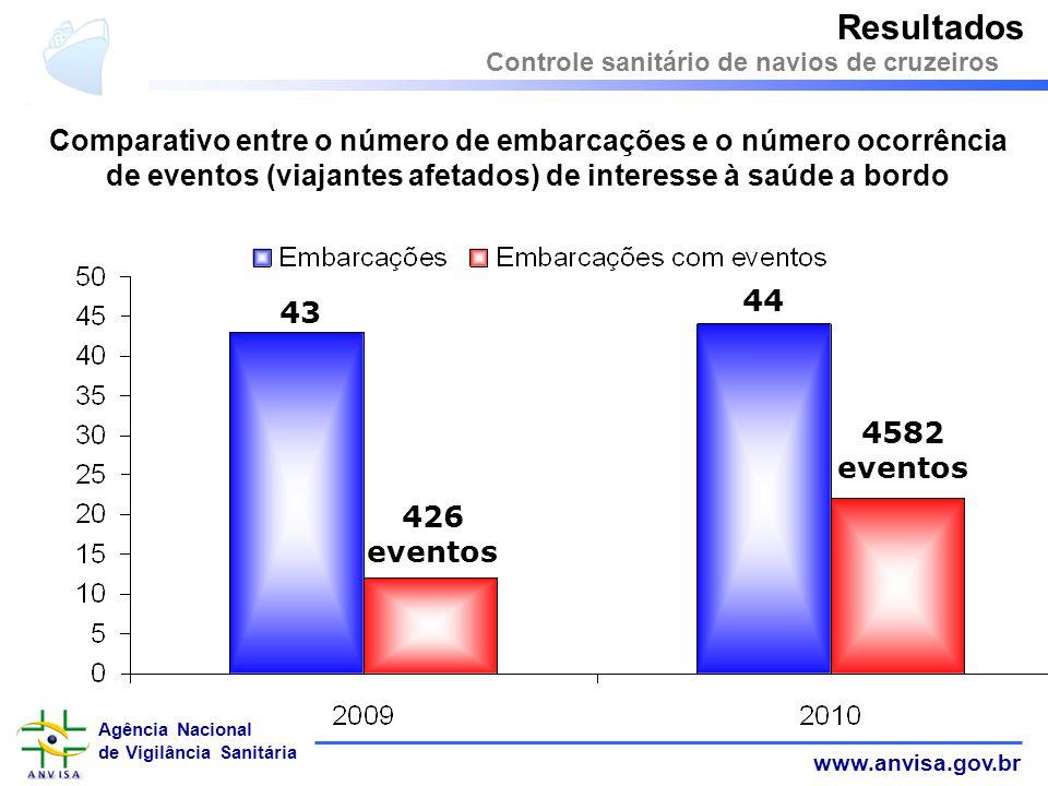 www.anvisa.gov.br Agência Nacional de Vigilância Sanitária Comparativo entre o número de embarcações e o número ocorrência de eventos (viajantes afeta