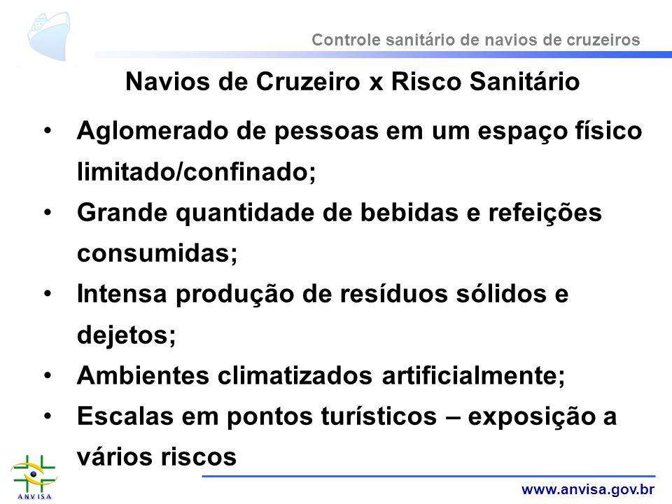 www.anvisa.gov.br Navios de Cruzeiro x Risco Sanitário Aglomerado de pessoas em um espaço físico limitado/confinado; Grande quantidade de bebidas e re