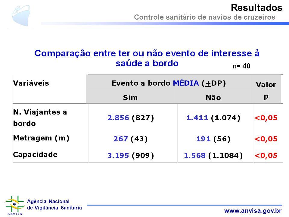 www.anvisa.gov.br Agência Nacional de Vigilância Sanitária Controle sanitário de navios de cruzeiros Resultados