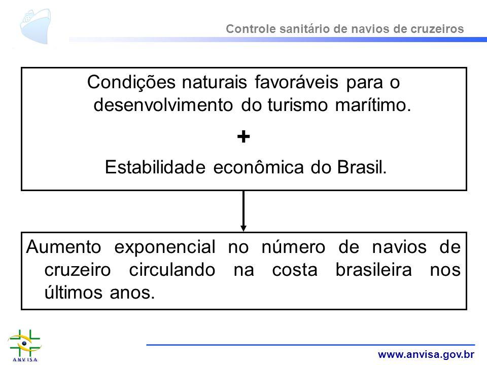 www.anvisa.gov.br Condições naturais favoráveis para o desenvolvimento do turismo marítimo. + Estabilidade econômica do Brasil. Controle sanitário de