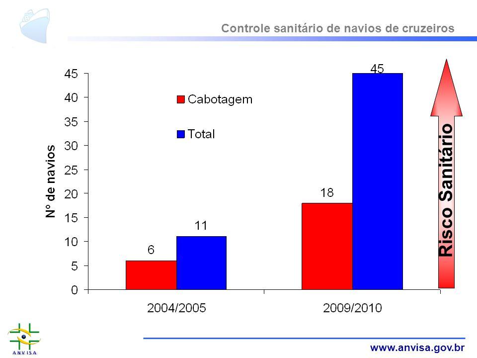www.anvisa.gov.br Controle sanitário de navios de cruzeiros Risco Sanitário