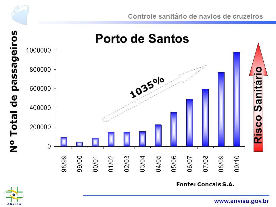 www.anvisa.gov.br Controle sanitário de navios de cruzeiros Porto de Santos Fonte: Concais S.A. Risco Sanitário Nº Total de passageiros 1035%
