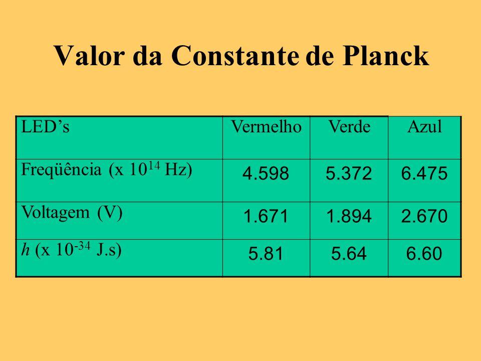 Valor da Constante de Planck LED'sVermelhoVerdeAzul Freqüência (x 10 14 Hz) 4.5985.3726.475 Voltagem (V) 1.6711.8942.670 h (x 10 -34 J.s) 5.815.646.60