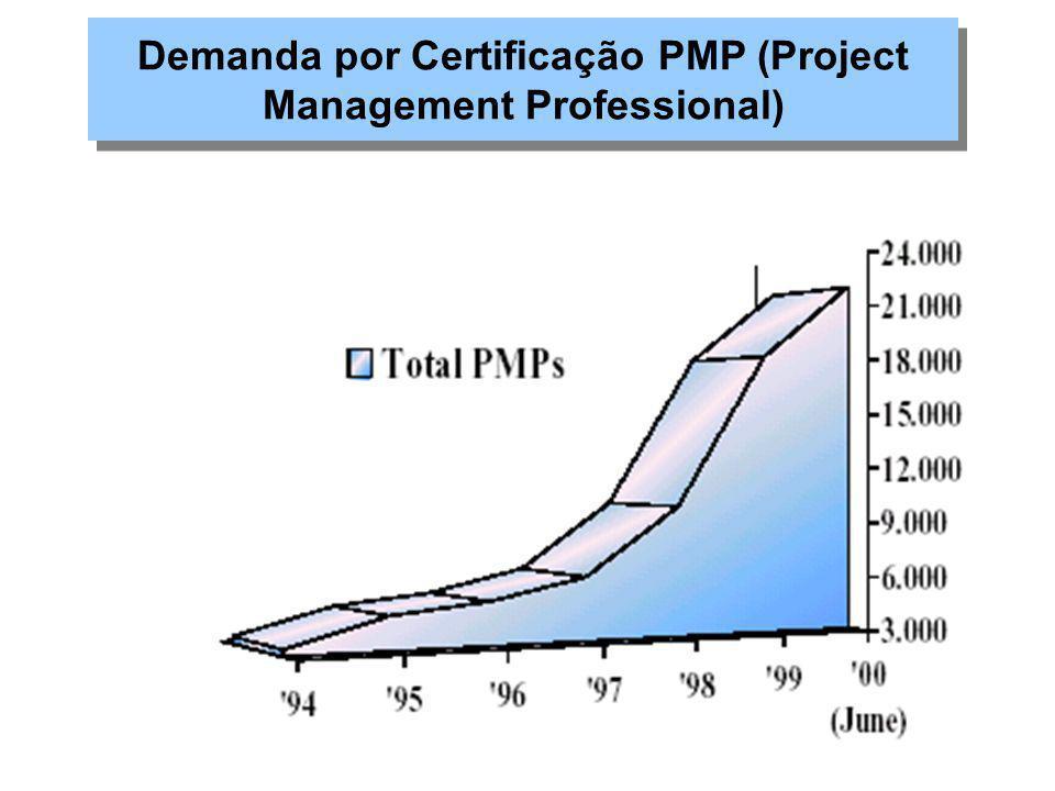 """""""Projeto Polaris"""" (1957): 250 empreiteiras, 9000 sub-empreiteiras e 70000 peças fabricadas ; """"Project Management Institute – PMI"""": regulamentação e di"""
