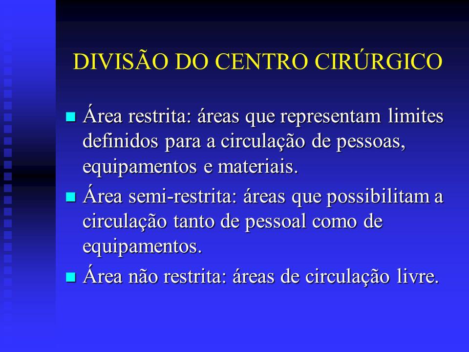 DIVISÃO DO CENTRO CIRÚRGICO Área restrita: áreas que representam limites definidos para a circulação de pessoas, equipamentos e materiais. Área restri
