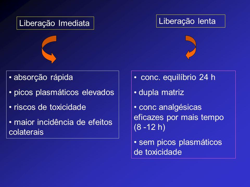 Liberação Imediata absorção rápida picos plasmáticos elevados riscos de toxicidade maior incidência de efeitos colaterais Liberação lenta conc. equilí