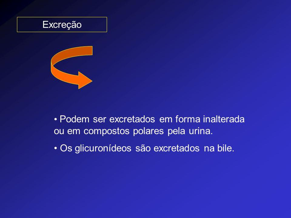 Excreção Podem ser excretados em forma inalterada ou em compostos polares pela urina. Os glicuronídeos são excretados na bile.