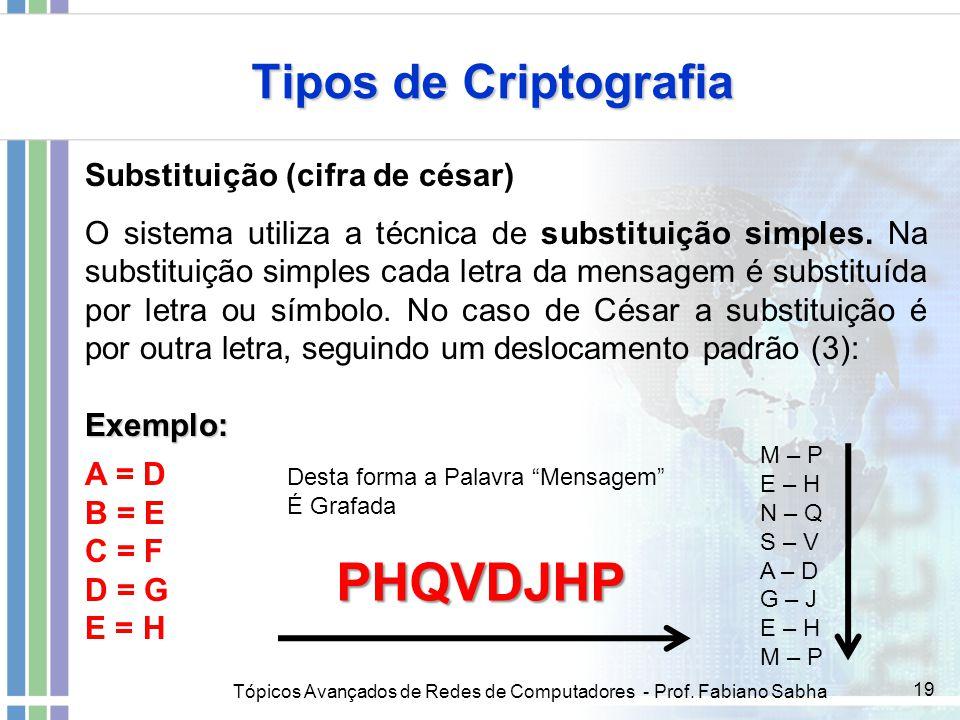 Tópicos Avançados de Redes de Computadores - Prof. Fabiano Sabha 19 Tipos de Criptografia Substituição (cifra de césar) O sistema utiliza a técnica de