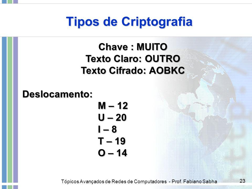 Tópicos Avançados de Redes de Computadores - Prof. Fabiano Sabha 23 Tipos de Criptografia Chave : MUITO Texto Claro: OUTRO Texto Cifrado: AOBKC Desloc