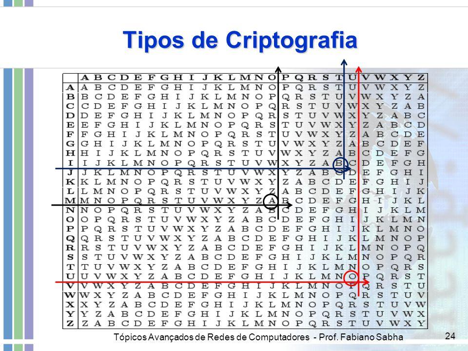 Tópicos Avançados de Redes de Computadores - Prof. Fabiano Sabha 24 Tipos de Criptografia