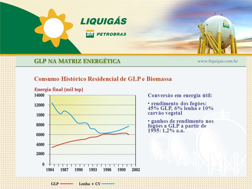 Consumo Histórico Residencial de GLP e Biomassa Conversão em energia útil: rendimento dos fogões: 45% GLP, 6% lenha e 10% carvão vegetal ganhos de ren