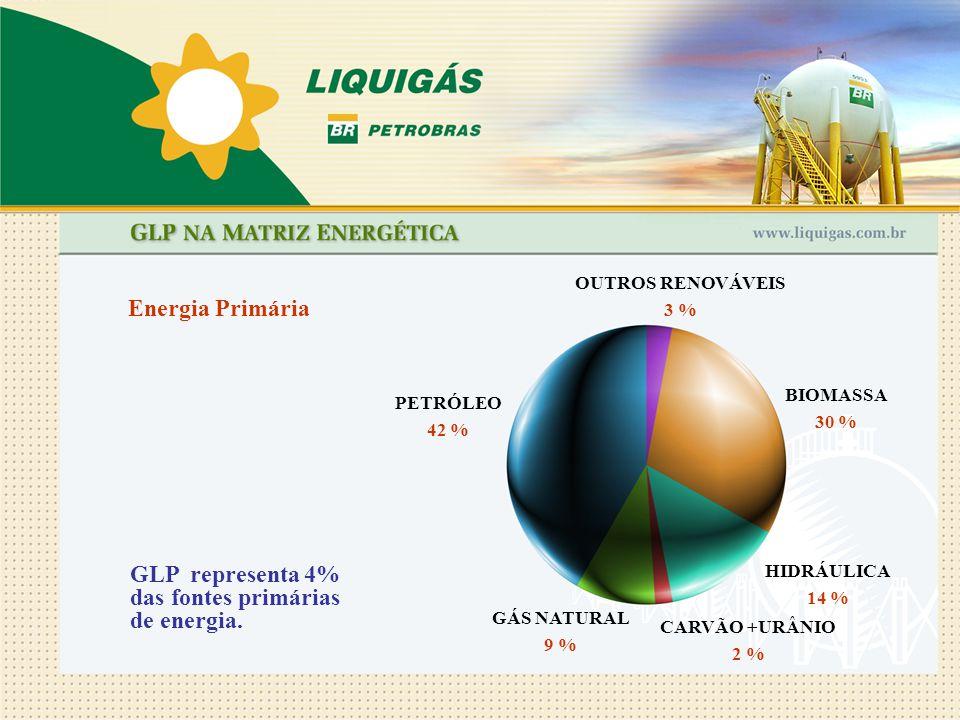 GLP representa 4% das fontes primárias de energia. GÁS NATURAL 9 % Energia Primária PETRÓLEO 42 % CARVÃO +URÂNIO 2 % HIDRÁULICA 14 % BIOMASSA 30 % OUT
