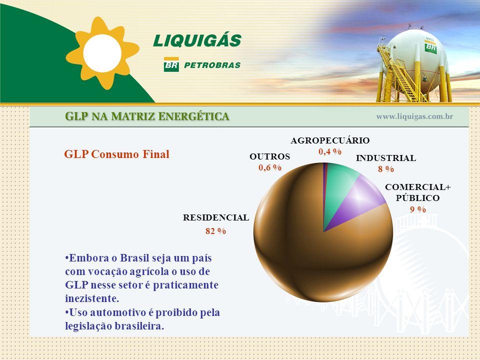Embora o Brasil seja um país com vocação agrícola o uso de GLP nesse setor é praticamente inezistente. Uso automotivo é proibido pela legislação brasi