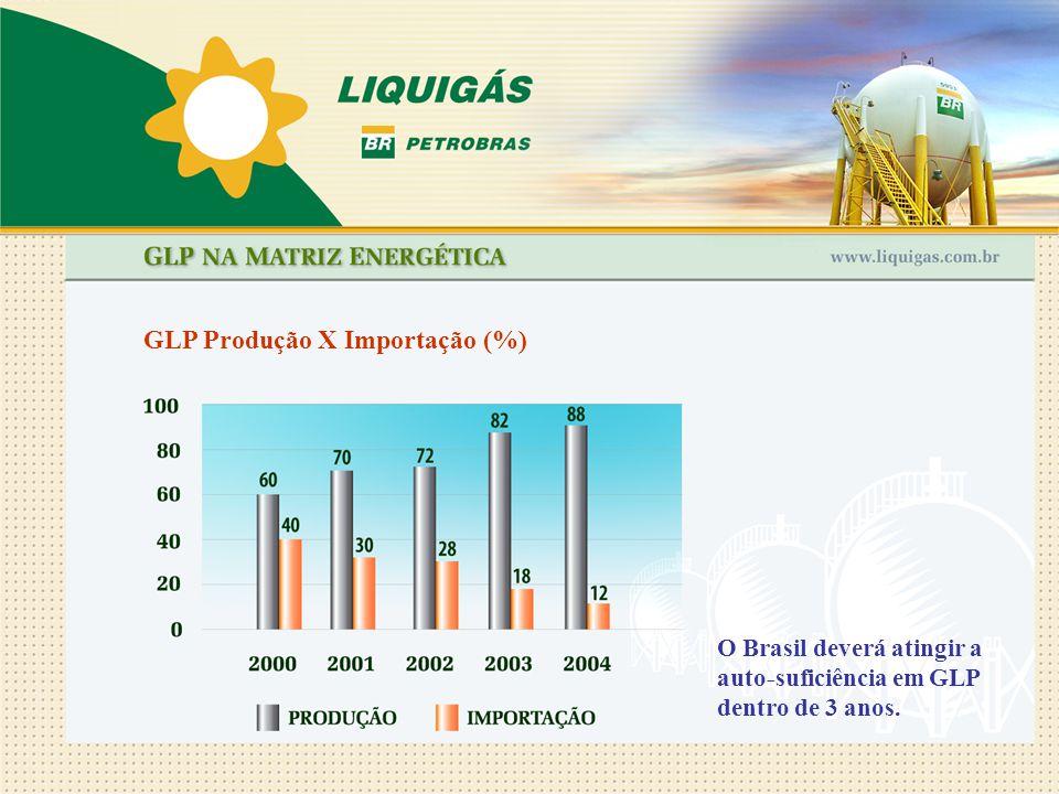 GLP Produção X Importação (%) O Brasil deverá atingir a auto-suficiência em GLP dentro de 3 anos.