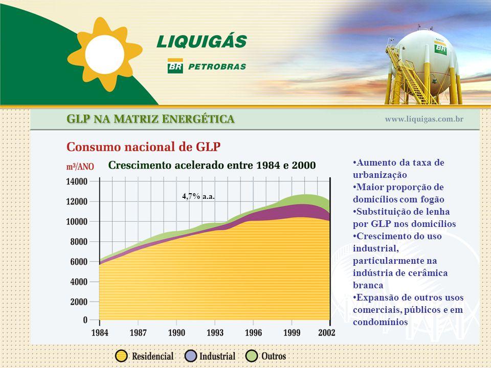 Aumento da taxa de urbanização Maior proporção de domicílios com fogão Substituição de lenha por GLP nos domicílios Crescimento do uso industrial, par