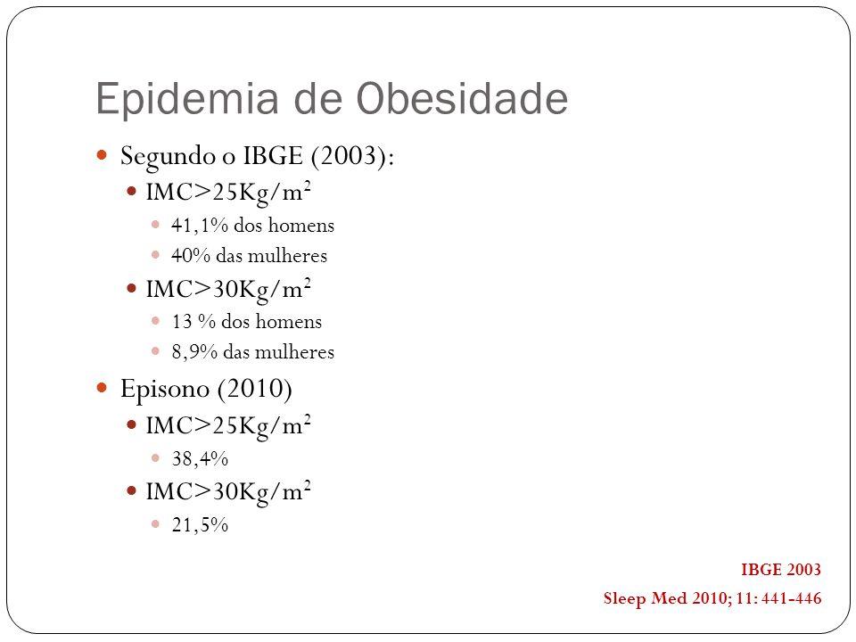 Epidemia de Obesidade Segundo o IBGE (2003): IMC>25Kg/m 2 41,1% dos homens 40% das mulheres IMC>30Kg/m 2 13 % dos homens 8,9% das mulheres Episono (2010) IMC>25Kg/m 2 38,4% IMC>30Kg/m 2 21,5% IBGE 2003 Sleep Med 2010; 11: 441-446