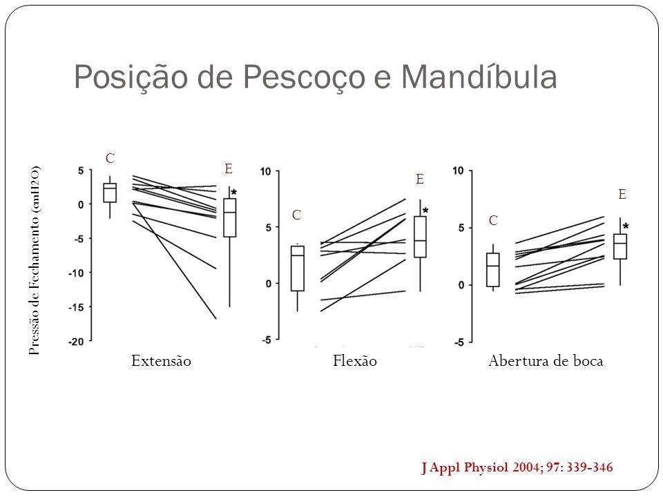Abertura de bocaExtensãoFlexão J Appl Physiol 2004; 97: 339-346 Posição de Pescoço e Mandíbula C C C E E E Pressão de Fechamento (cmH2O)