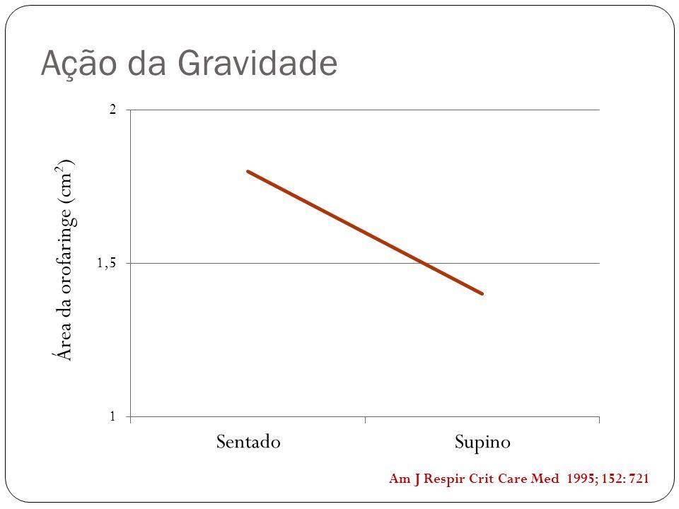 Ação da Gravidade Área da orofaringe (cm 2 ) Am J Respir Crit Care Med 1995; 152: 721