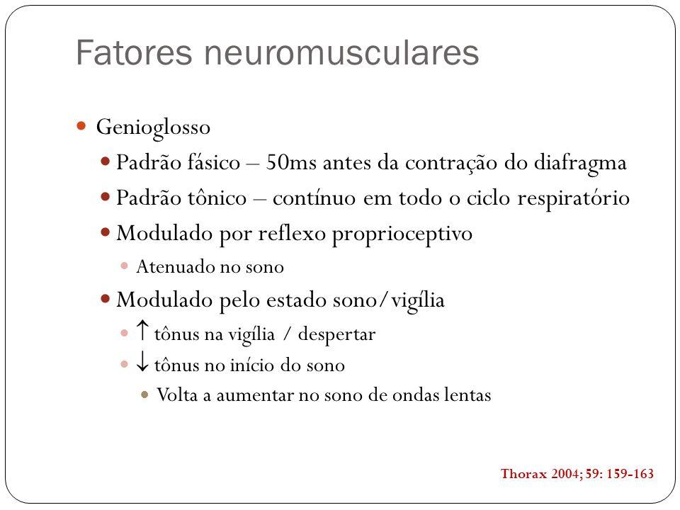 Fatores neuromusculares Genioglosso Padrão fásico – 50ms antes da contração do diafragma Padrão tônico – contínuo em todo o ciclo respiratório Modulad
