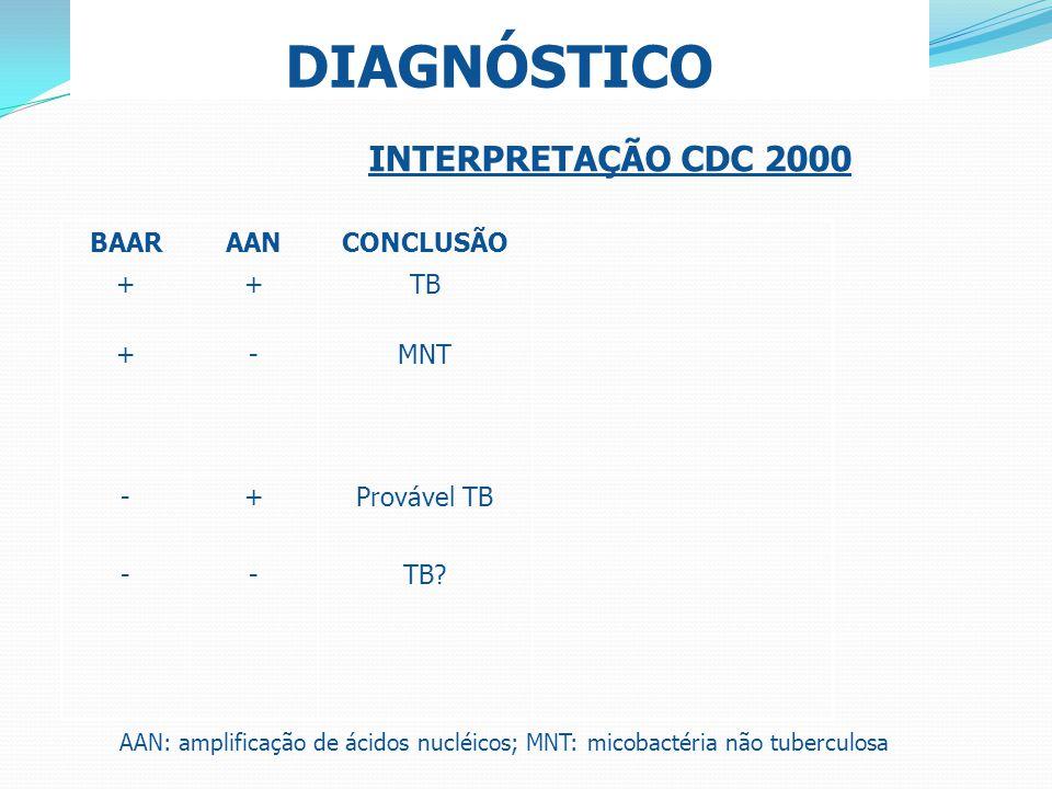 DIAGNÓSTICO BAARAANCONCLUSÃO ++TB +-MNT -+Provável TB --TB? AAN: amplificação de ácidos nucléicos; MNT: micobactéria não tuberculosa INTERPRETAÇÃO CDC
