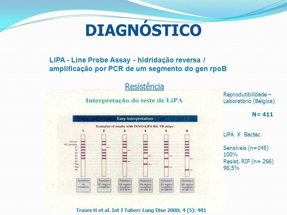 DIAGNÓSTICO LiPA - Line Probe Assay - hidridação reversa / amplificação por PCR de um segmento do gen rpoB Resistência Reprodutibilidade – Laboratório