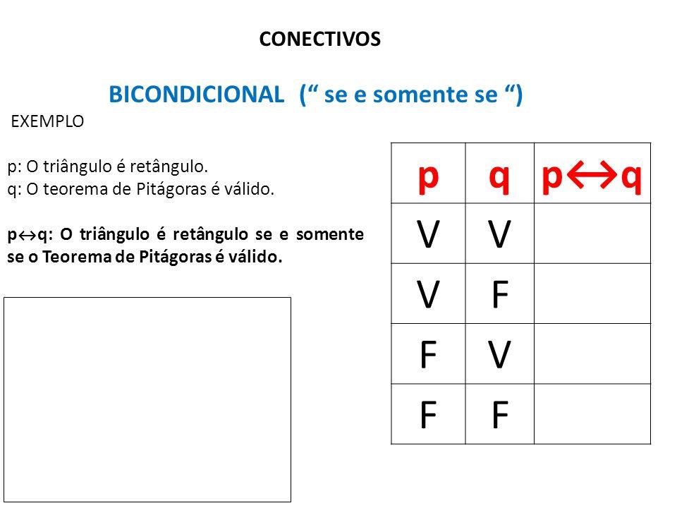"""CONECTIVOS BICONDICIONAL ("""" se e somente se """") pqp↔q VV VF FV FF EXEMPLO p: O triângulo é retângulo. q: O teorema de Pitágoras é válido. p ↔ q: O triâ"""