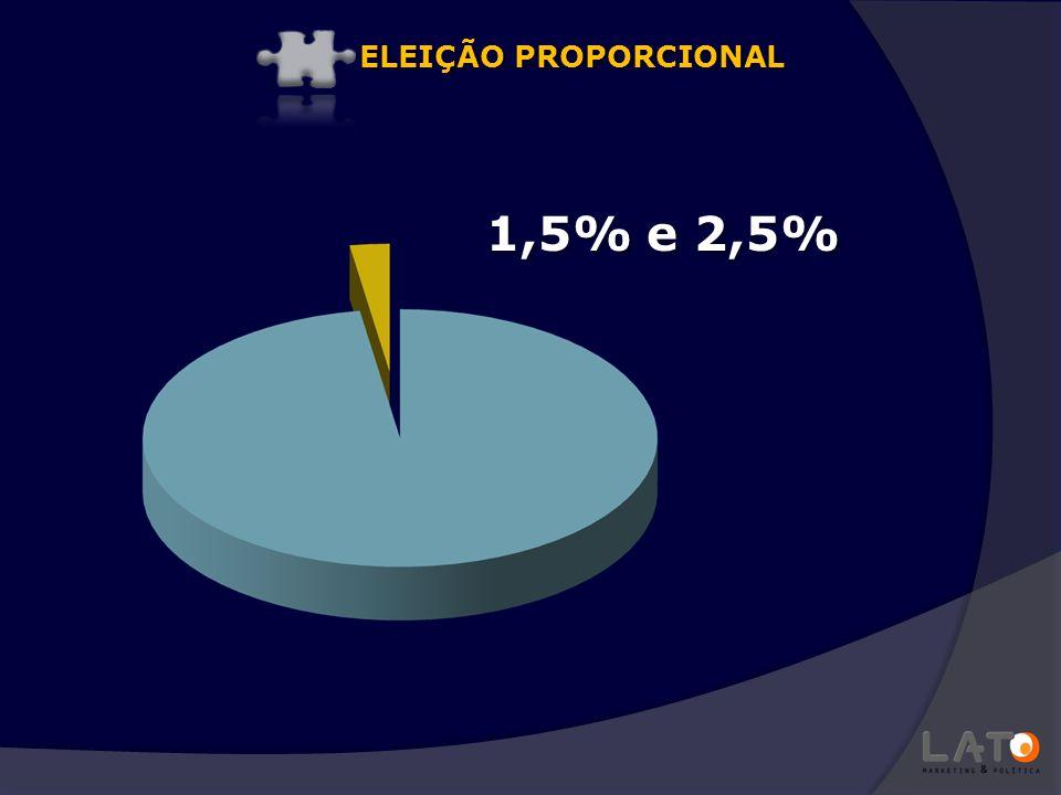 RÁDIO E TV Apresentação Discurso objetivo Propostas claras Importância para o proporcional PROPAGANDA ELEITORAL