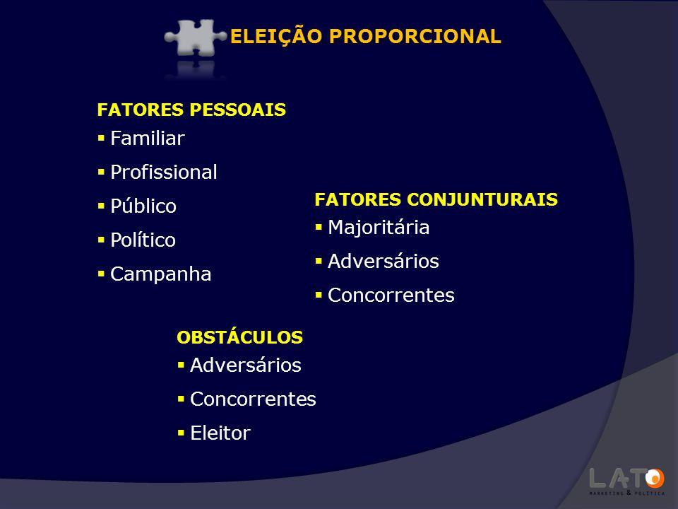  Familiar  Profissional  Público  Político  Campanha FATORES PESSOAIS FATORES CONJUNTURAIS  Majoritária  Adversários  Concorrentes ELEIÇÃO PRO