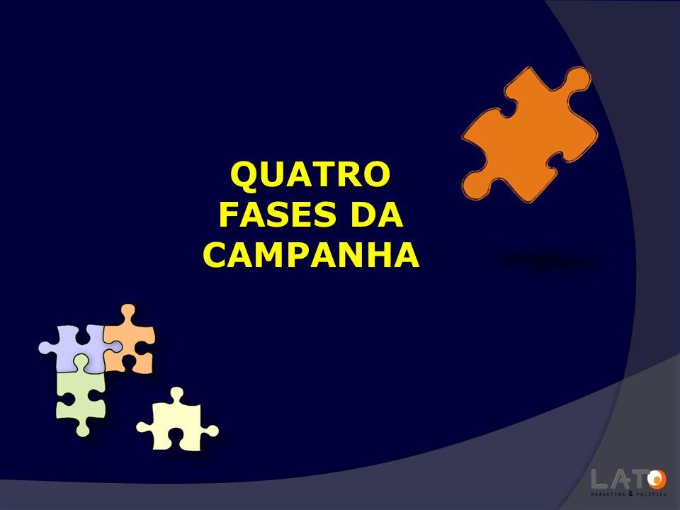 Pré-Campanha Campanha Eleitoral Propaganda Eleitoral Comunicação Política ou Governamental QUATRO FASES DA CAMPANHA