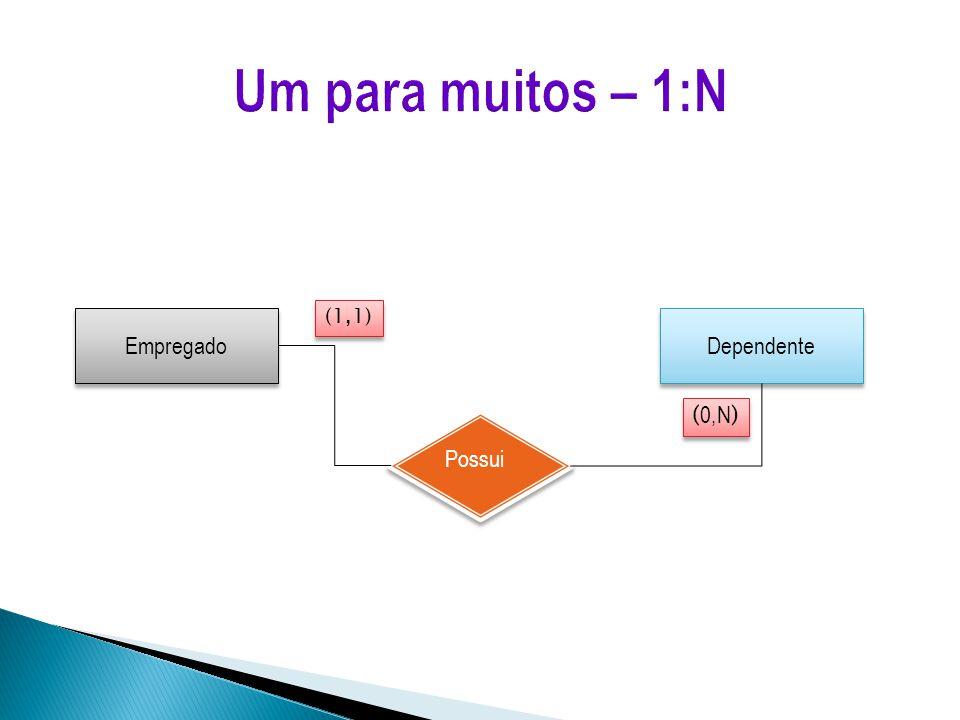 Empregado Dependente Possui ( 0,N ) (1,1)