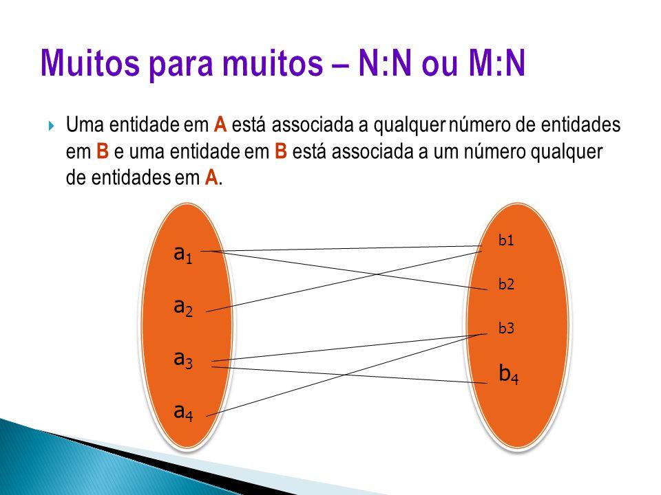  Uma entidade em A está associada a qualquer número de entidades em B e uma entidade em B está associada a um número qualquer de entidades em A. b1 b