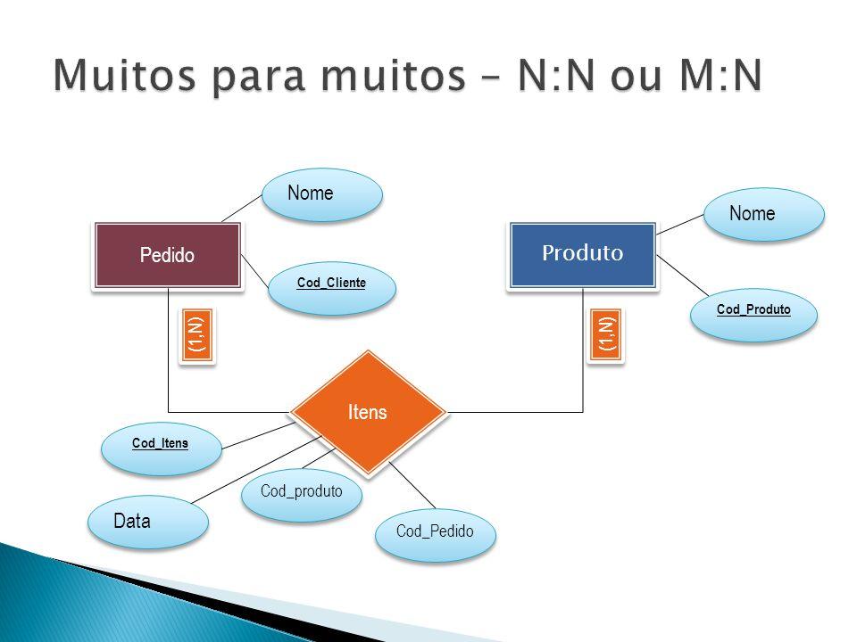 Pedido Produto Itens (1,N) Nome Cod_Produto Nome Cod_Cliente Cod_Itens Data Cod_produto Cod_Pedido