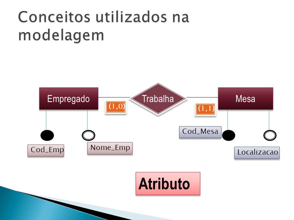 Atributo Empregado Mesa Trabalha (1,0) (1,1) Cod_Emp Nome_Emp Cod_Mesa Localizacao