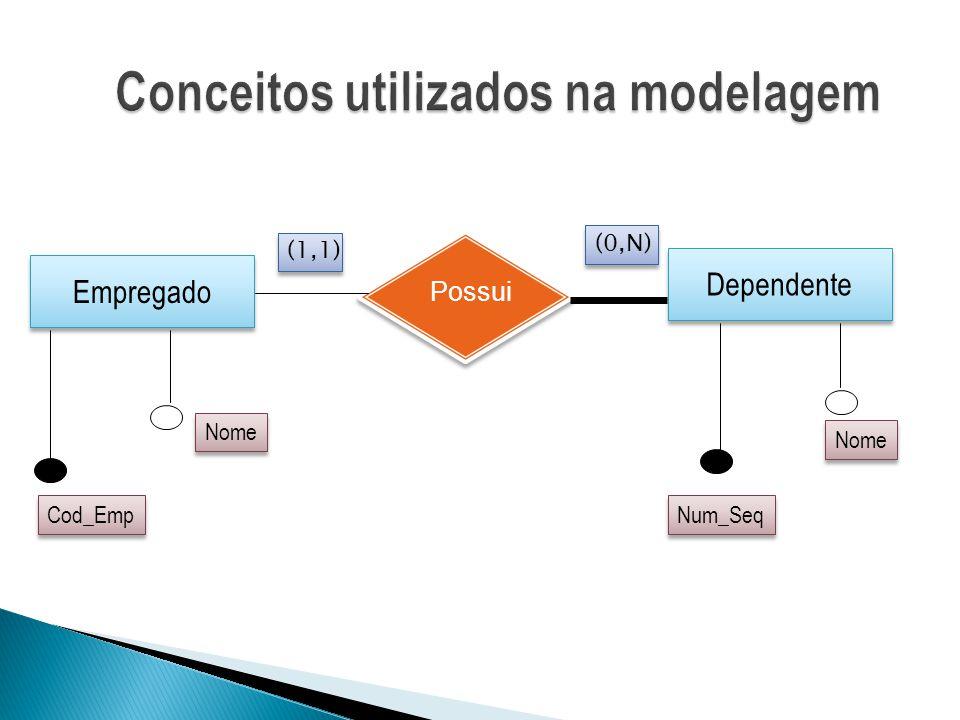 Empregado Dependente Possui Num_Seq Nome Cod_Emp (0,N) (1,1)