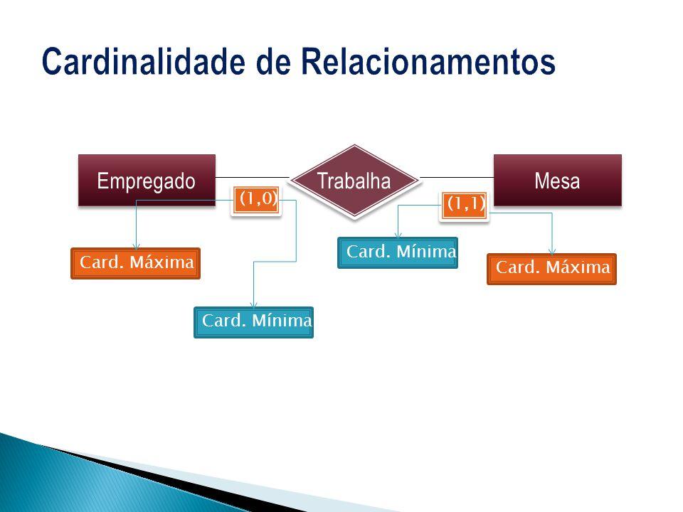 Paciente Medicamento Realiza Médicos Consulta Faz (1,1) (0,N) (1,1) Receita Gera Possui (1,1) (N,1) Itens_Receita Pertence (1,N) (N,0) (1,1) Entidade Associativa