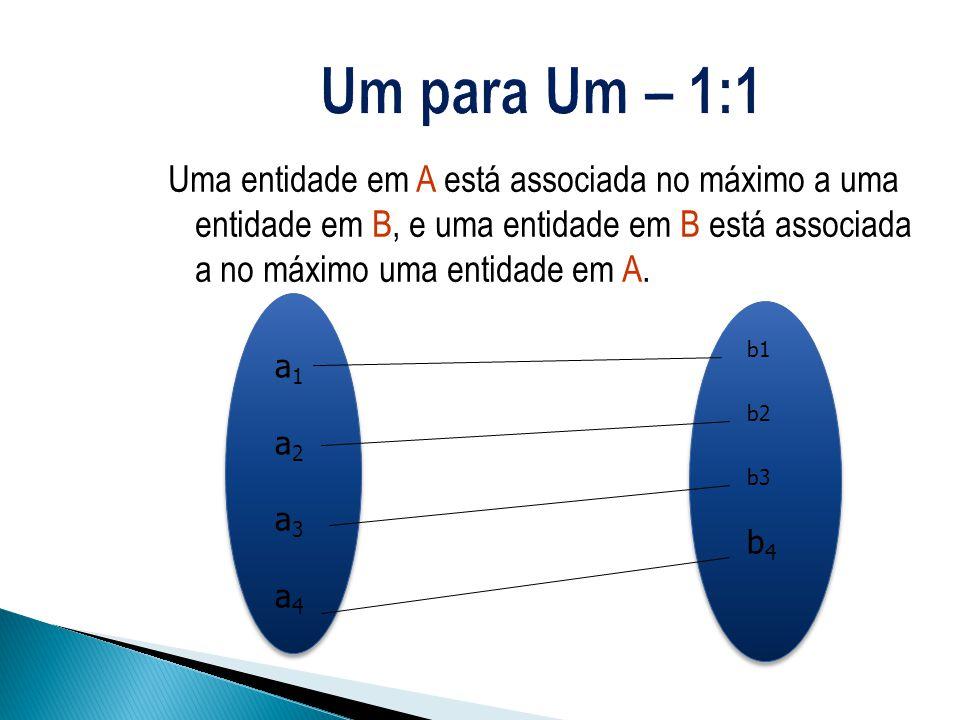 Uma entidade em A está associada no máximo a uma entidade em B, e uma entidade em B está associada a no máximo uma entidade em A. a1a2a3a4a1a2a3a4 b1