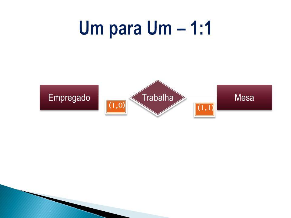 Uma entidade em A está associada a várias entidades em B.