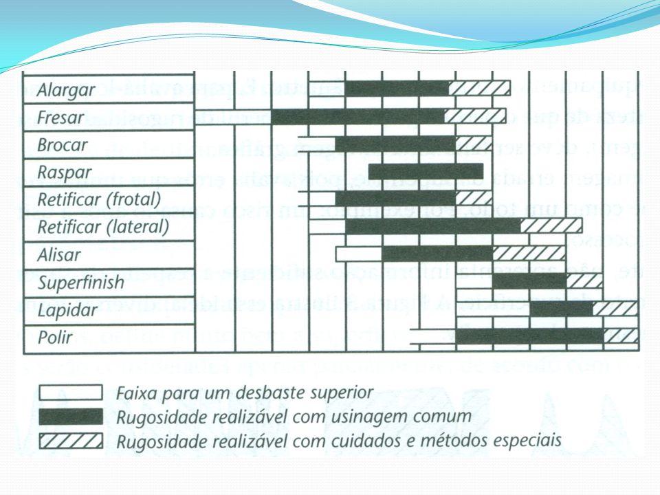Rugosidade máxima (Ry) Está definido como o maior valor das rugosidades parciais (Zi) que se apresenta no percurso de medição (lm).