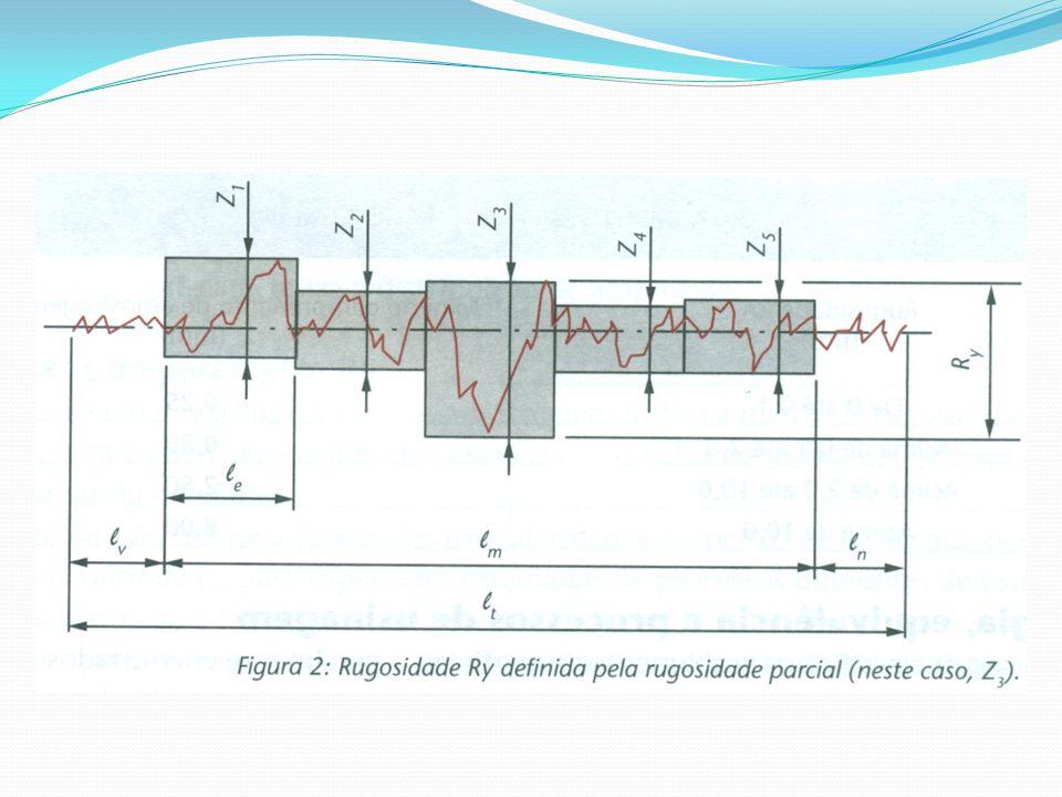 O parâmetro Ry pode ser empregado nos seguintes casos: Superfícies de vedação; Assentos de anéis de vedação; Superfícies dinamicamente carregadas; Tampões em geral; Parafusos altamente carregados; Superfícies de deslizamento em que o perfil efetivo é periódico.