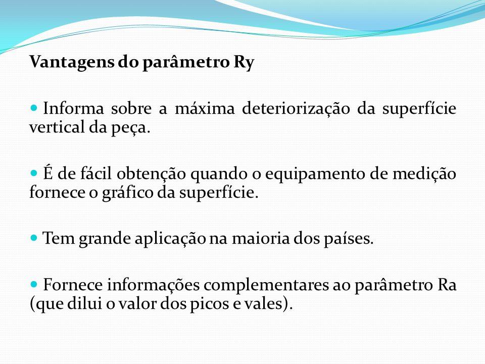 Desvantagens do parâmetro Ry Nem todos os equipamentos fornecem o parâmetro.