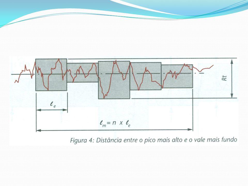 Vantagens do parâmetro Rt É mais rígido na avaliação que o Ry, pois considera todo o comprimento de avaliação e não apenas o comprimento de amostragem (1 valor de cut off).