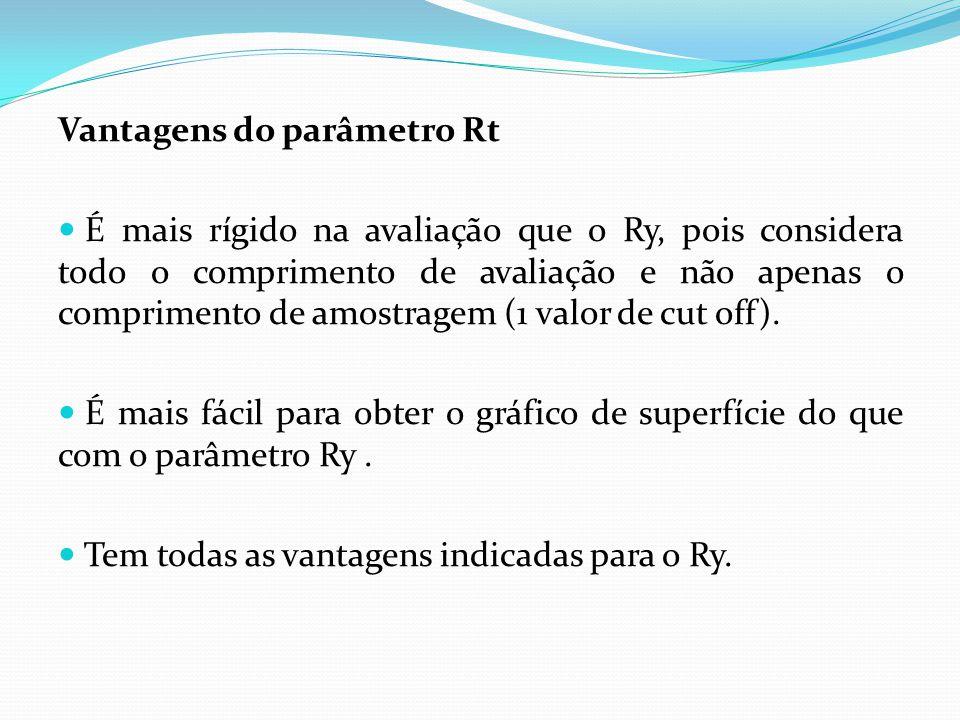 Desvantagem do parâmetro Rt Em alguns casos, a rigidez de avaliação leva a resultados enganosos.
