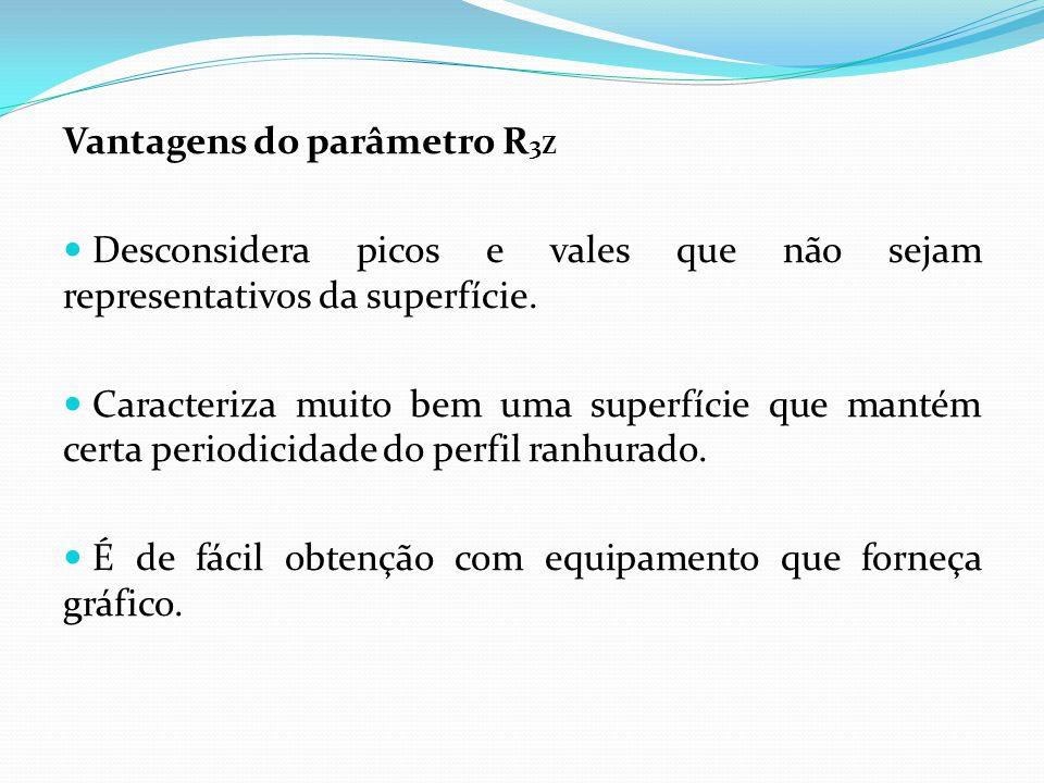 Desvantagens do parâmetro R 3Z Não possibilita informação sobre a forma do perfil nem sobre a distância entre ranhuras.