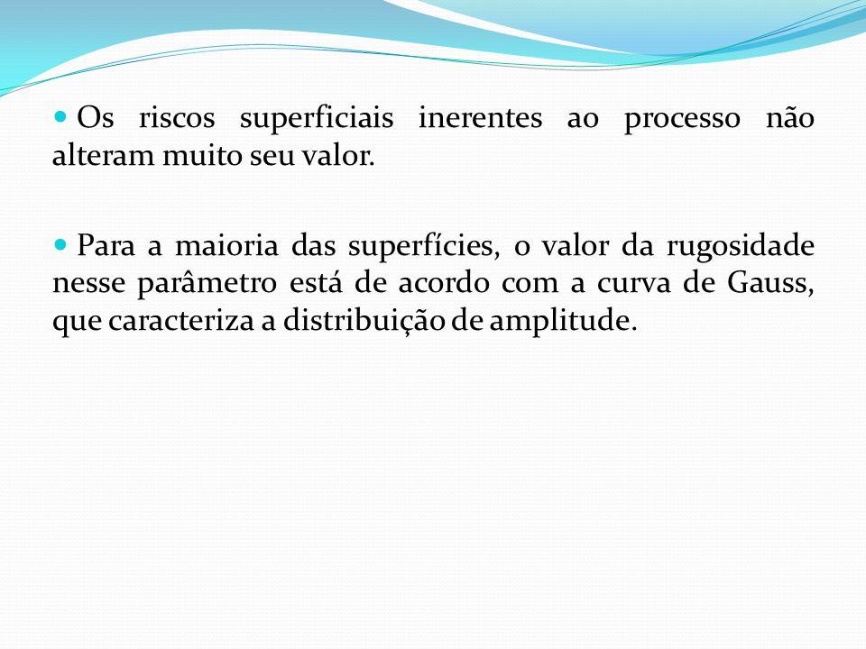 Desvantagens do parâmetro Ra O valor de Ra em um comprimento de amostragem indica a média da rugosidade.