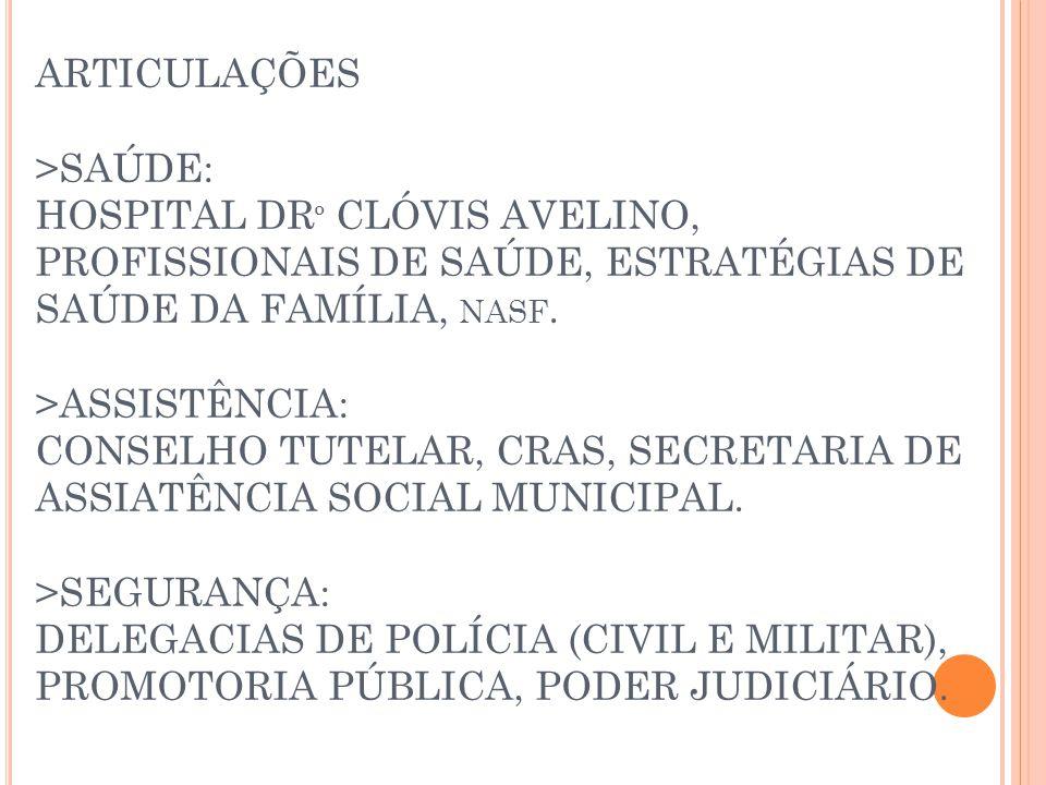 ARTICULAÇÕES >SAÚDE: HOSPITAL DR º CLÓVIS AVELINO, PROFISSIONAIS DE SAÚDE, ESTRATÉGIAS DE SAÚDE DA FAMÍLIA, NASF.